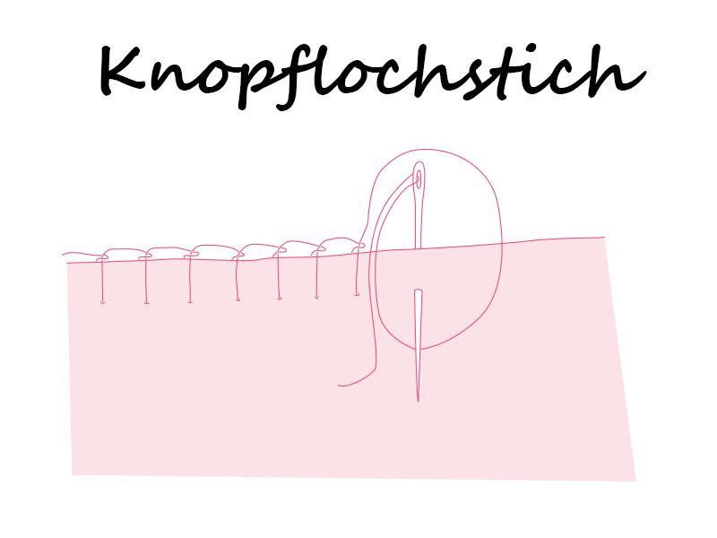 Darstellung Knopflochstich, Anleitung blanket stitch, Handstiche, nähen mit der Hand,